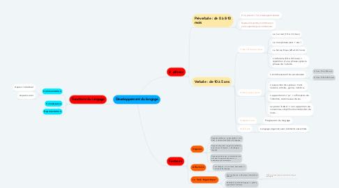 Mind Map: Développement du langage
