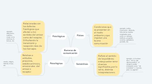 Mind Map: Barreras de comunicación