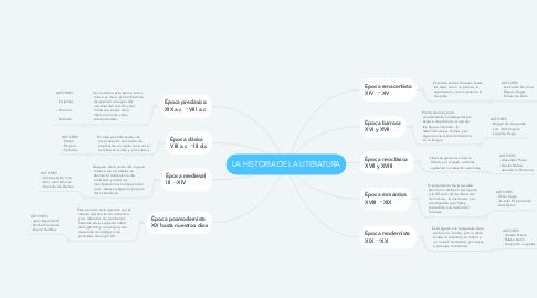 Mind Map: LA HISTORIA DE LA LITERATURA