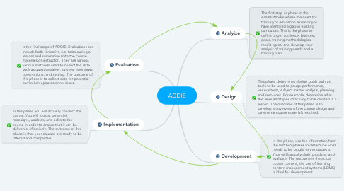 Mind Map: ADDIE