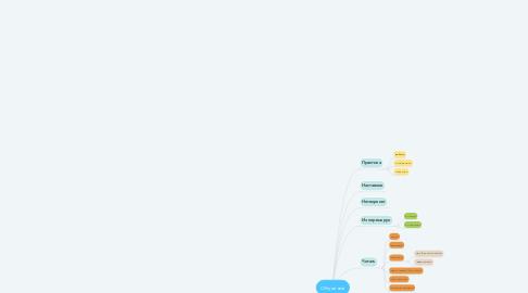 Mind Map: Обучение