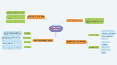 Mind Map: Cadenas de valor