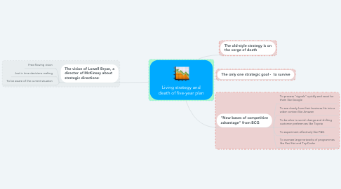 Mind Map: Living strategy and death of five-year plan