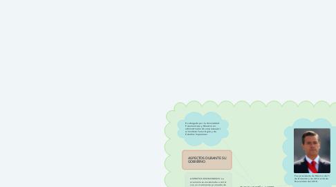 Mind Map: ENRIQUE PEÑA NIETO
