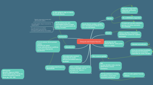 Mind Map: Después del Estado-Nación