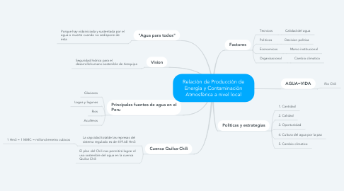 Mind Map: PROBLEMATICA DEL USO DEL AGUA