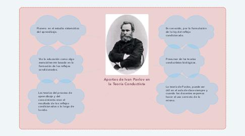 Mind Map: Aportes de Ivan Pavlov en la Teoría Conductista