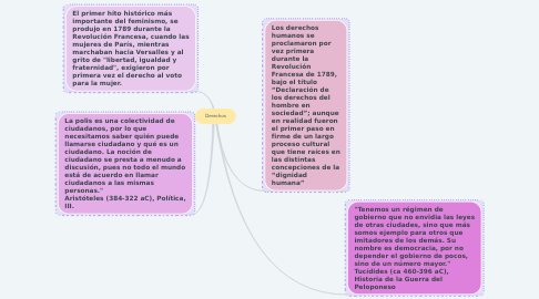 Mind Map: Derechos