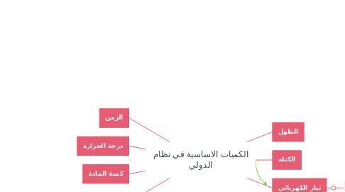 Mind Map: الكميات الاساسية في نظام الدولي