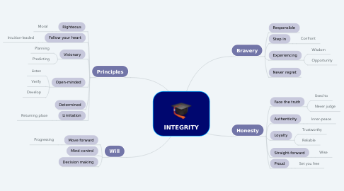 Mind Map: INTEGRITY