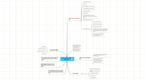 Mind Map: Issues around using templates
