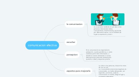 Mind Map: comunicacion efectiva