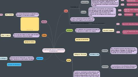 Mind Map: CLASIFICACIÓN DE LOS COMPUESTOS INORGÁNICOS.