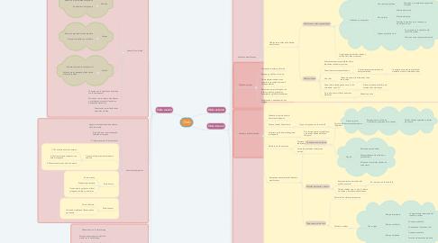 Mind Map: Oído