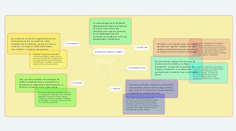 Mind Map: Pasos de la Auditoria Administrativa
