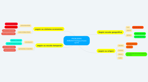 Mind Map: PROBLEMAS AMBIANTALES(purchases quick)