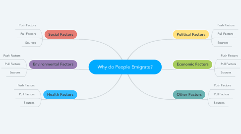 Mind Map: Why do People Emigrate?