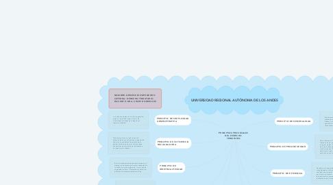 Mind Map: PRINCIPIOS PROCESALES DEL DERECHO TRIBUTARIO