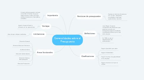 Mind Map: Generalidades sobre el Presupuesto