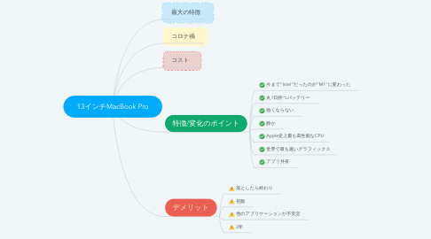 Mind Map: 13インチMacBook Pro