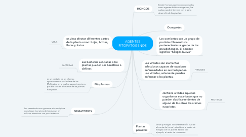 Mind Map: AGENTES FITOPATOGENOS