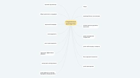 Mind Map: Современный руководитель