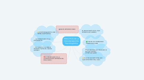 Mind Map: PRINCIPIOS DE LA PROGRAMACIÓN Neurolingüística