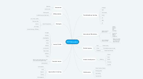 Mind Map: PYP Education