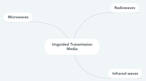 Mind Map: Unguided Transmission Media