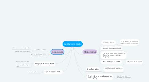 Mind Map: Catalanisme polític