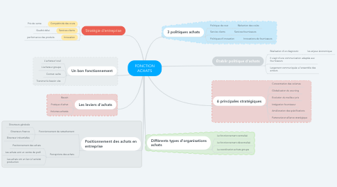Mind Map: FONCTION ACHATS