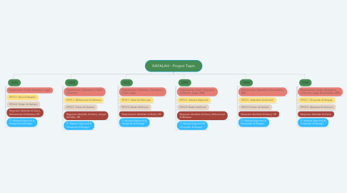 Mind Map: KAFALAH - Project Team