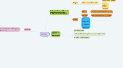 Mind Map: I vulcani