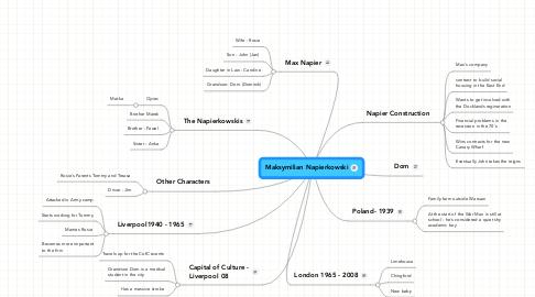 Mind Map: Maksymilian Napierkowski