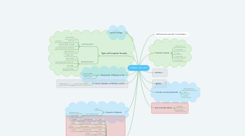 Mind Map: INTERNET SECURITY