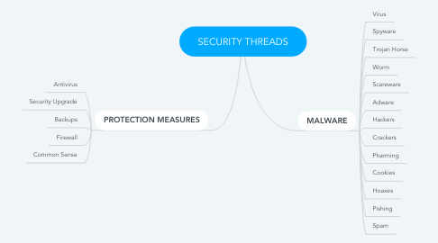 Mind Map: SECURITY THREADS