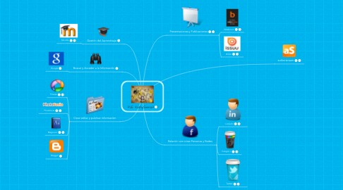 Mind Map: PLE  KathySierra9