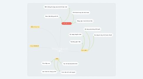Mind Map: Thông tin khảo sát thị trường