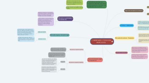 Mind Map: MERCADO Y TIPOS DE MERCADOS