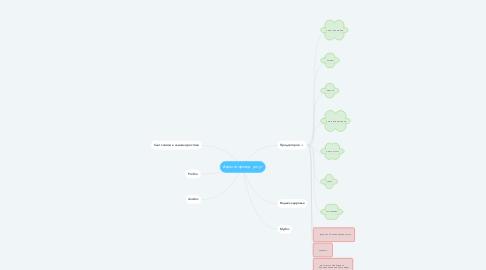 Mind Map: Агрегатор мед. услуг