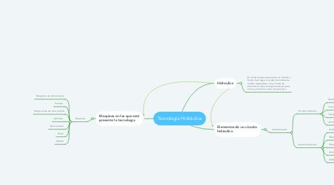 Mind Map: Tecnología Hidráulica