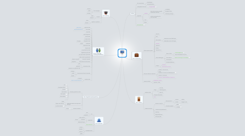 Mind Map: De klas 2.0