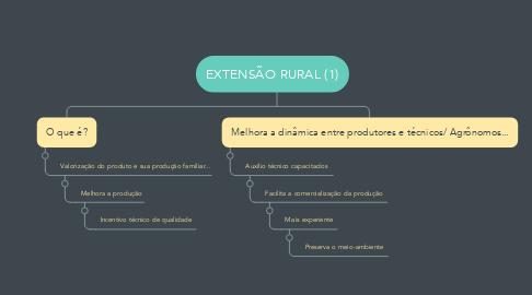 Mind Map: EXTENSÃO RURAL (1)