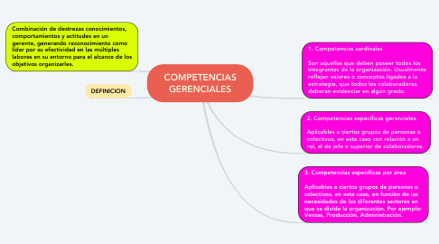 Mind Map: COMPETENCIAS GERENCIALES