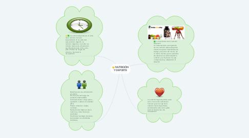 Mind Map: NUTRICIÓN Y DEPORTE