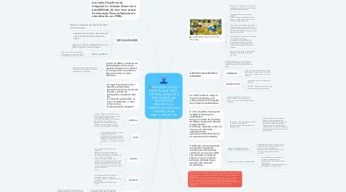Mind Map: EDUCAÇÃO FÍSICA E ESPORTE ADAPTADO:  HISTÓRIA, AVANÇOS E RETROCESSOS EM  RELAÇÃO AOS PRINCÍPIOS DA  INTEGRAÇÃO/INCLUSÃO E PERSPECTIVAS  PARA O SÉCULO XXI