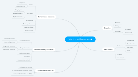 Mind Map: Selection and Recruitment