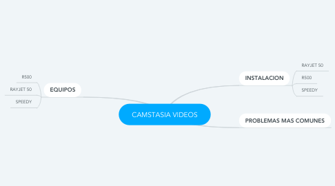Mind Map: CAMSTASIA VIDEOS
