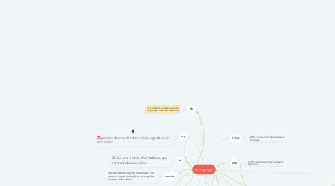 Mind Map: mon projet