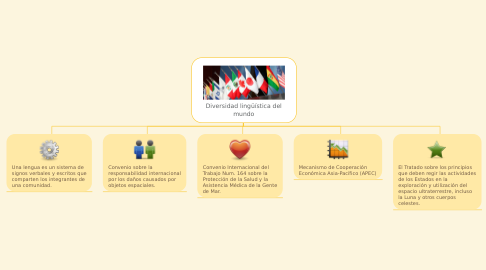 Mind Map: Diversidad lingüística del mundo